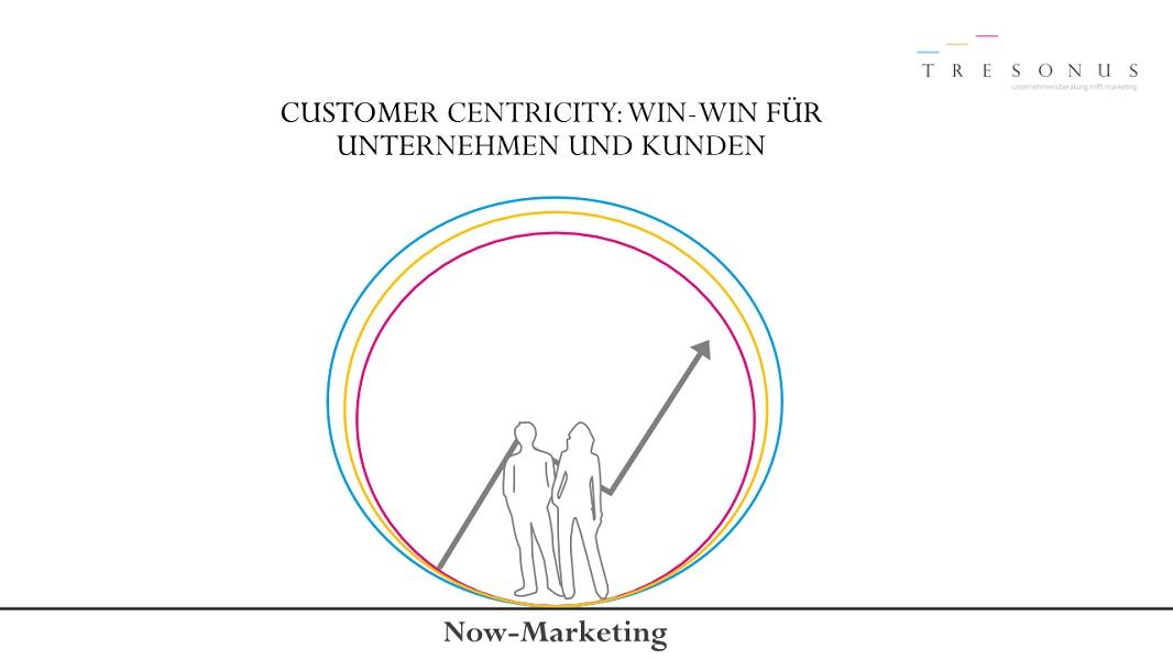Grafik-Now_Marketing